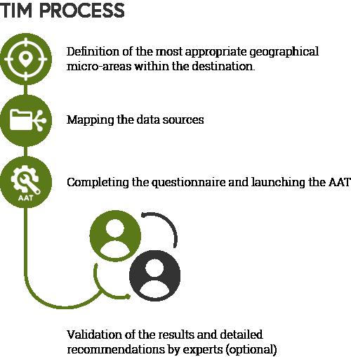 Process TIM